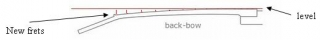 backbow-diagram